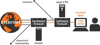 Chức-năng-của-tường-lửa-và-phân-loại-trong-hệ-thống-mạng-doanh-nghiệp.